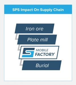 SPS impact on supply chain