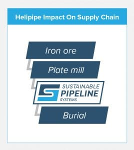 helipipe-impact-on-supply-chain